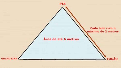Esquema Triângulo Funcional Cozinha